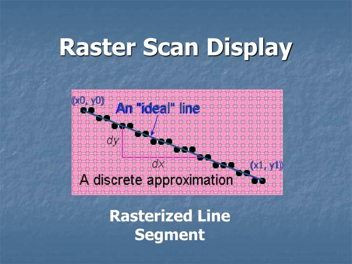 Raster scan display