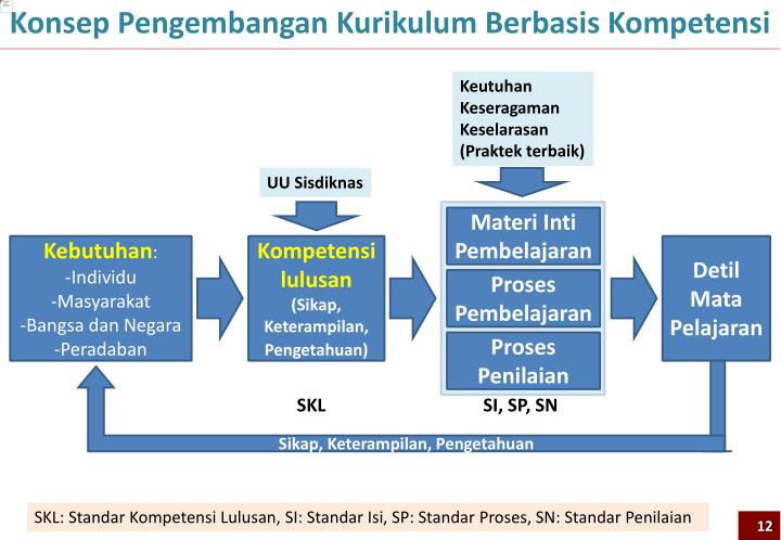 Konsep Pengembangan Kurikulum Berbasis Kompetensi