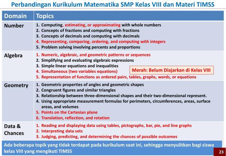 Perbandingan Kurikulum Matematika SMP Kelas VIII dan Materi TIMSS