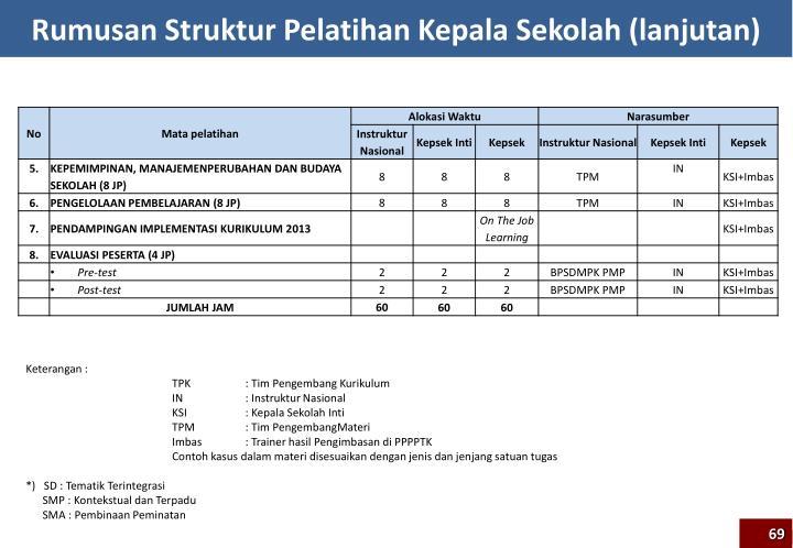 Rumusan Struktur Pelatihan Kepala Sekolah (lanjutan)