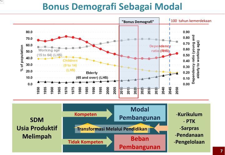 Bonus Demografi Sebagai Modal