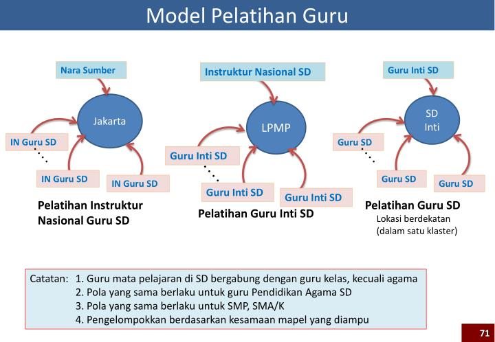 Model Pelatihan Guru