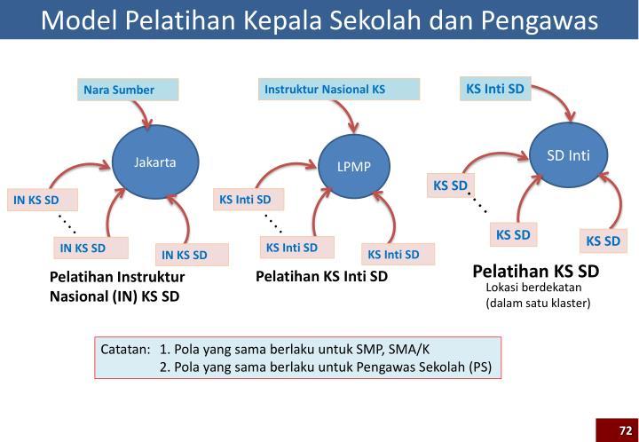 Model Pelatihan Kepala Sekolah dan Pengawas