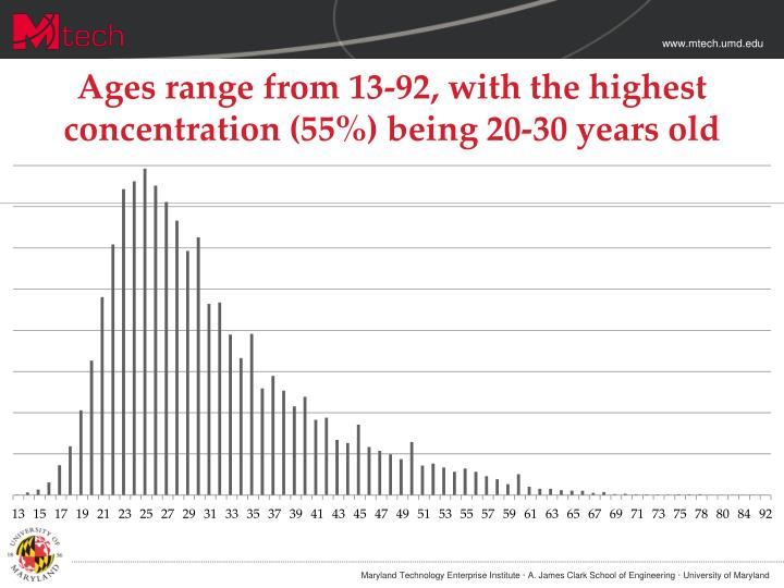 Ages range from 13-92, with the highest concentration (55%) being 20-30 years old