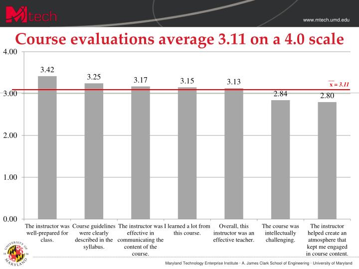 Course evaluations average 3.11 on a 4.0 scale