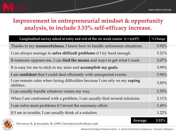 Improvement in entrepreneurial mindset & opportunity analysis, to include 3.53% self-efficacy increase.