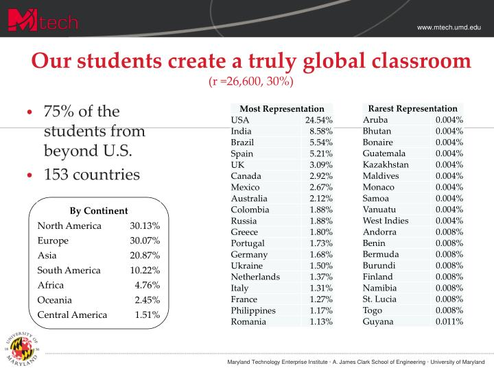 Our students create a truly global classroom
