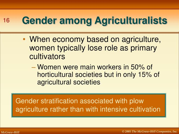 Gender among Agriculturalists