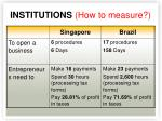 institutions how to measure