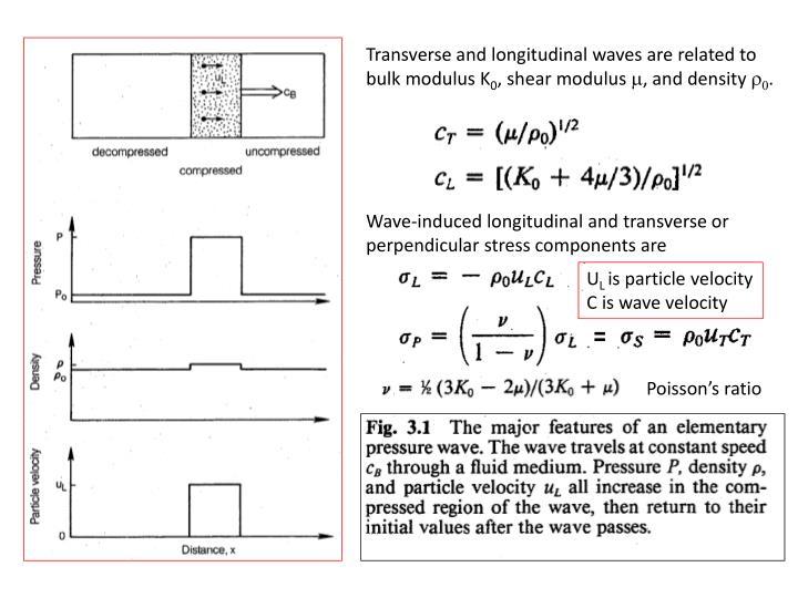 Transverse and longitudinal waves are related to bulk modulus K