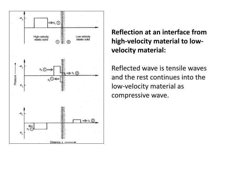 Reflection at an interface from high-velocity material to low- velocity material: