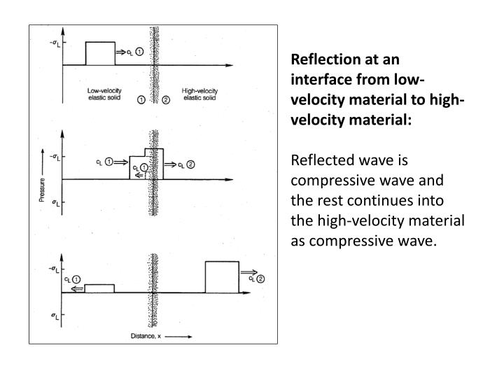 Reflection at an interface from low-velocity material to high- velocity material: