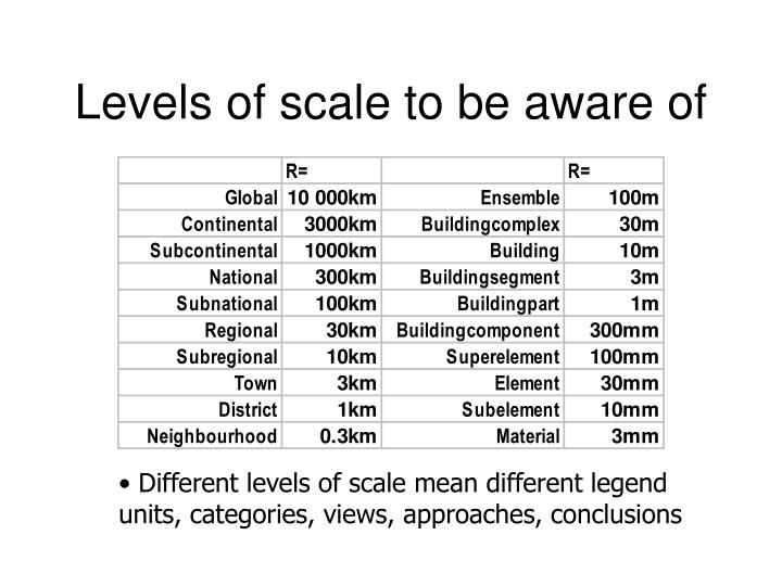 Levels of scale to be aware of