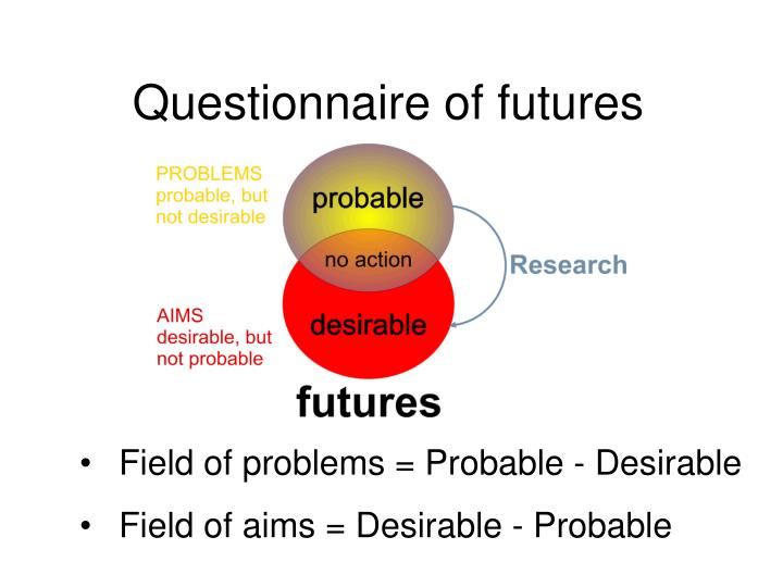 Questionnaire of future