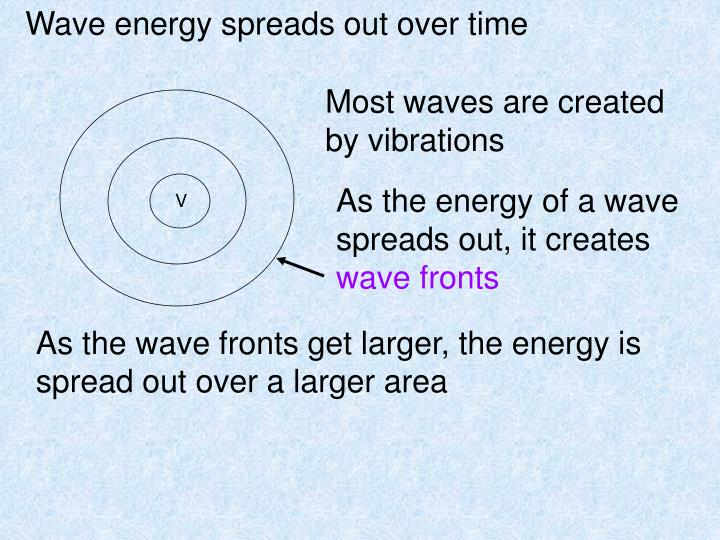 Wave energy spreads out over time