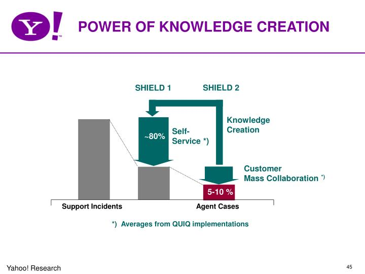 POWER OF KNOWLEDGE CREATION
