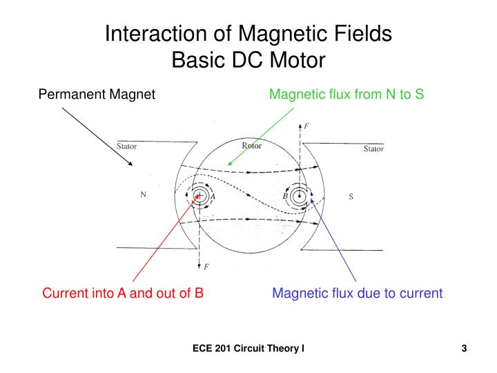 Interaction of Magnetic Fields