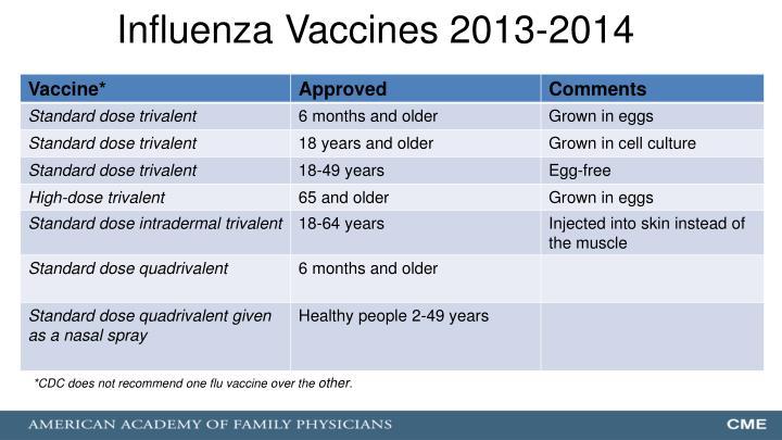 Influenza Vaccines 2013-2014