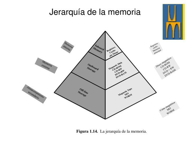Jerarquía de la memoria