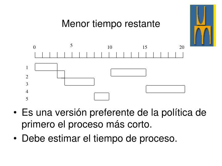 Es una versión preferente de la política de primero el proceso más corto.
