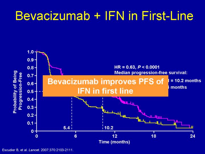 Bevacizumab + IFN in First-Line