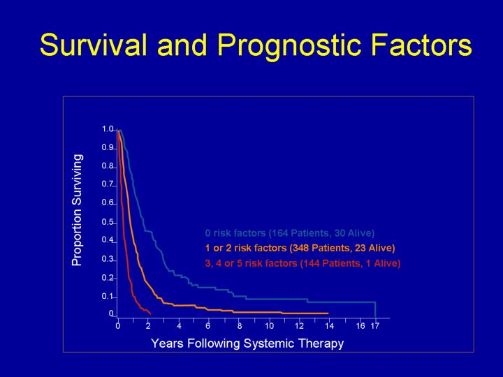 Survival and Prognostic Factors