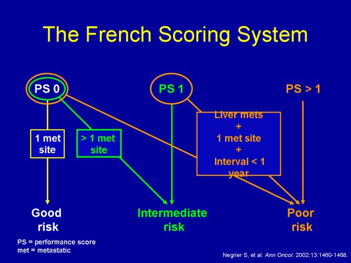 The French Scoring System
