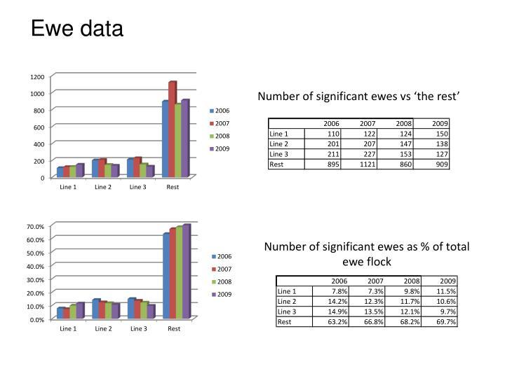 Ewe data