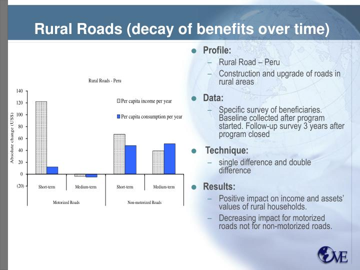 Rural Roads (decay of benefits over time)