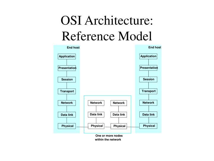 OSI Architecture: