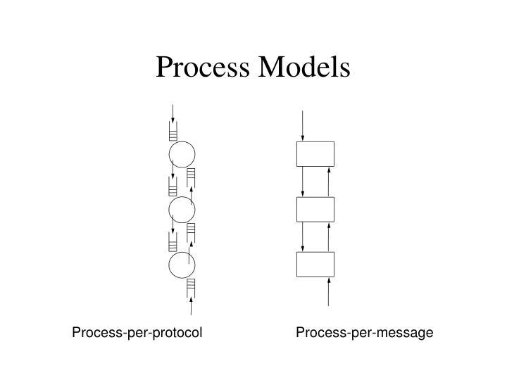 Process Models