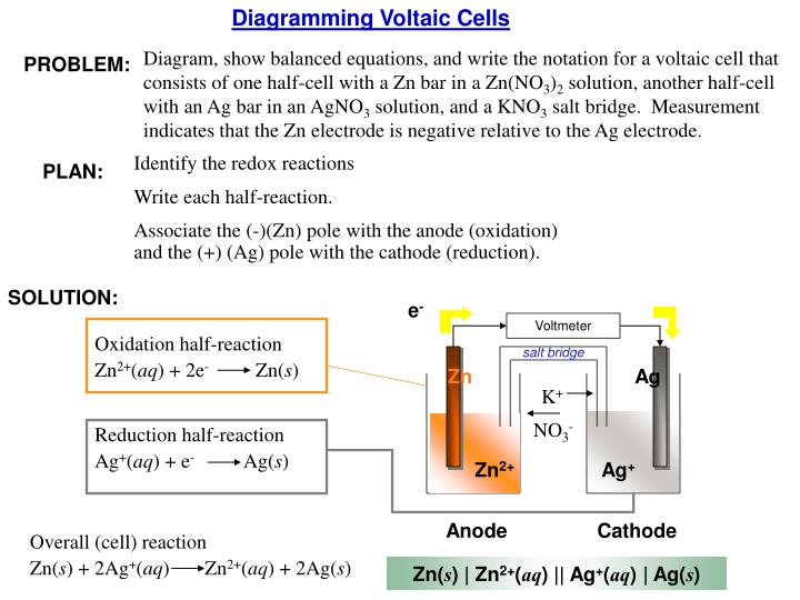 Diagramming Voltaic Cells