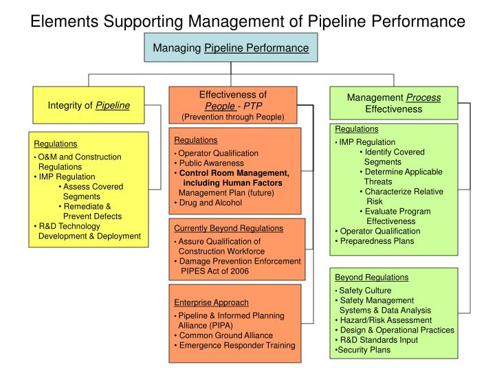 Elements Supporting Management of Pipeline Performance