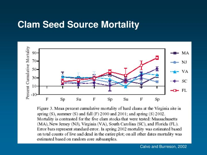 Clam Seed Source Mortality