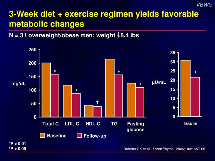 3-Week diet + exercise regimen yields favorable metabolic changes