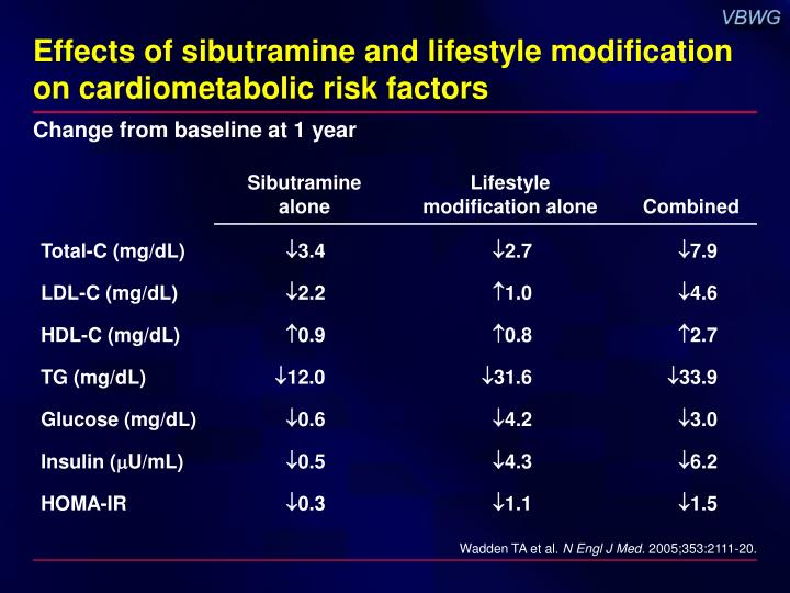 Effects of sibutramine and lifestyle modification on cardiometabolic risk factors