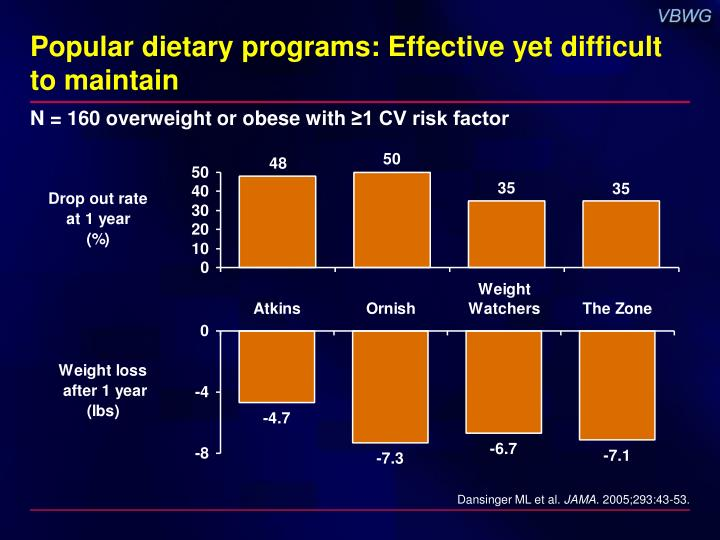 Popular dietary programs: Effective yet difficult
