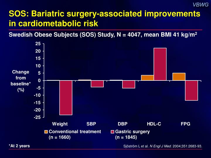 SOS: Bariatric surgery-associated improvements in cardiometabolic risk