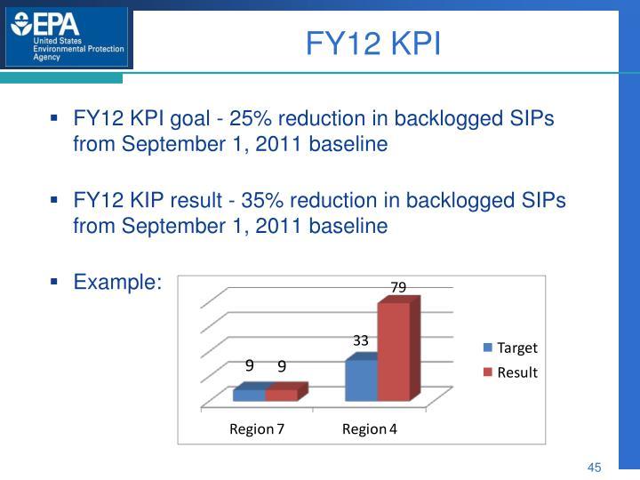 FY12 KPI