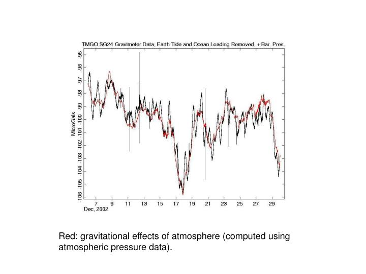 Red: gravitational effects of atmosphere (computed using atmospheric pressure data).