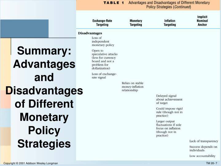 Summary: Advantages and Disadvantages of Different Monetary Policy Strategies