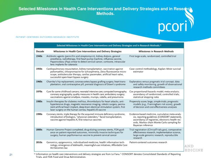 Selected Milestones in Health Care Interventions and Delivery Strategies and in Research Methods.