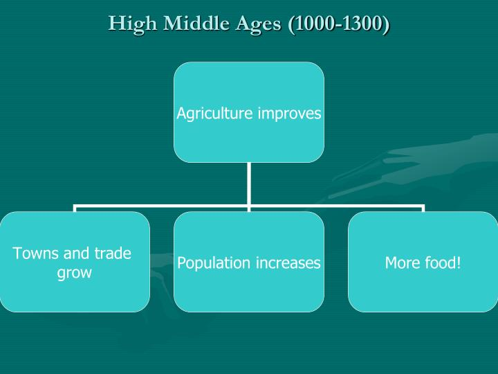 High Middle Ages (1000-1300)