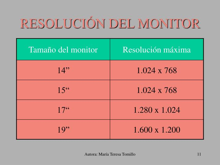 RESOLUCIÓN DEL MONITOR