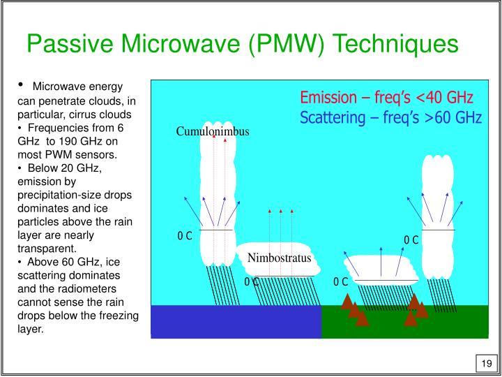 Passive Microwave (PMW) Techniques