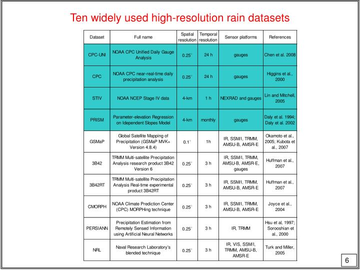Ten widely used high-resolution rain datasets