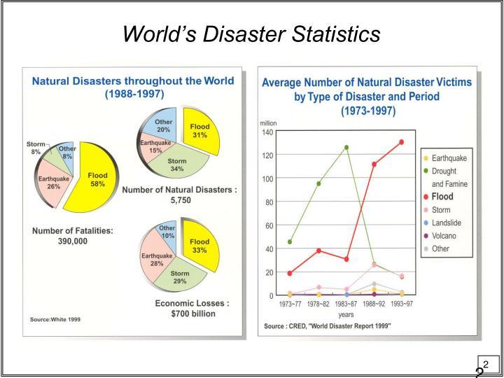 World's Disaster Statistics