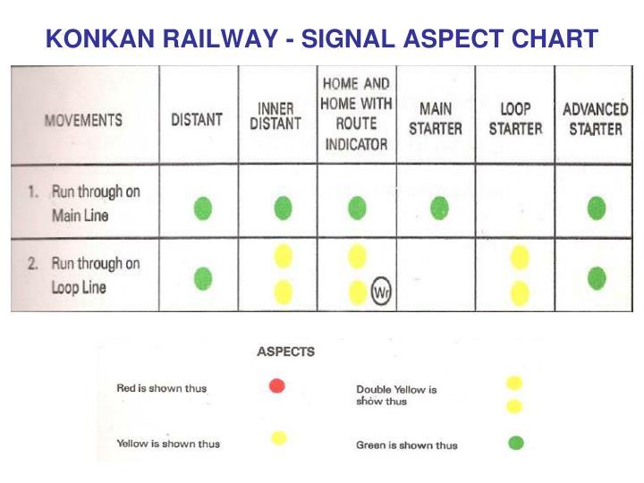 KONKAN RAILWAY - SIGNAL ASPECT CHART