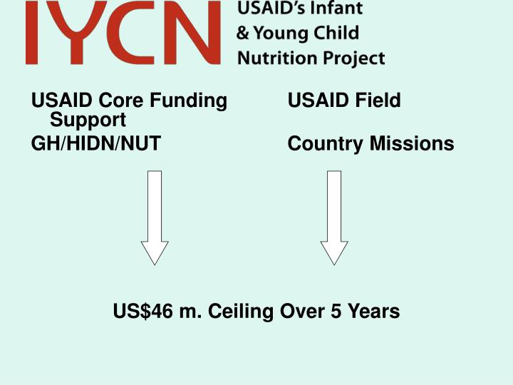 USAID Core Funding		USAID Field Support