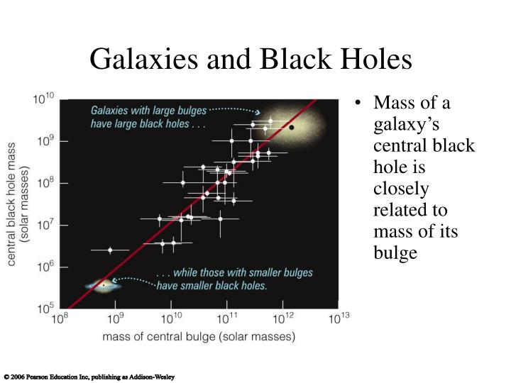 Galaxies and Black Holes
